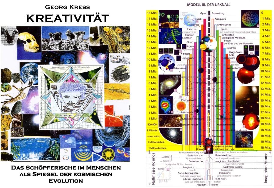 Kreativitätstheorie. 1981 bis 2016.